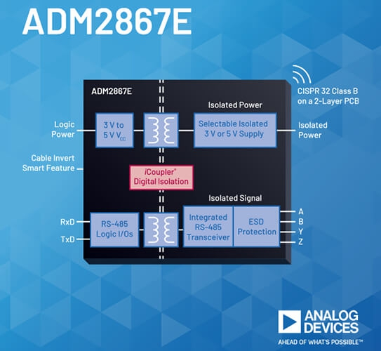 Analog Devices - ADM2867E