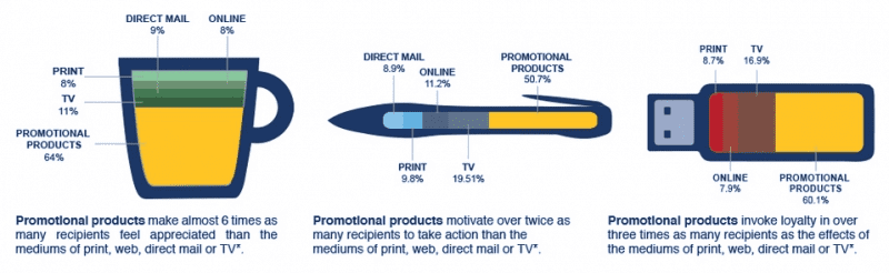 Gaining client loyalty, promotional gifts prove most effective advertising tool