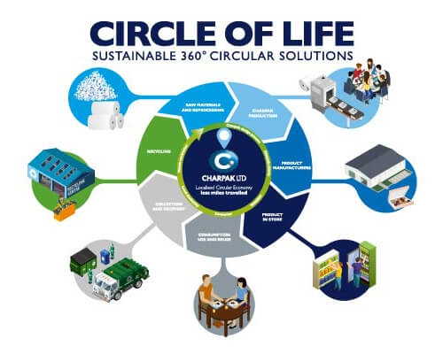 Cambridgeshire's local circular economy announces first six months results
