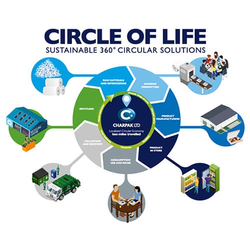 Charpak Ltd unveils the UK's first Localised Circular Economy