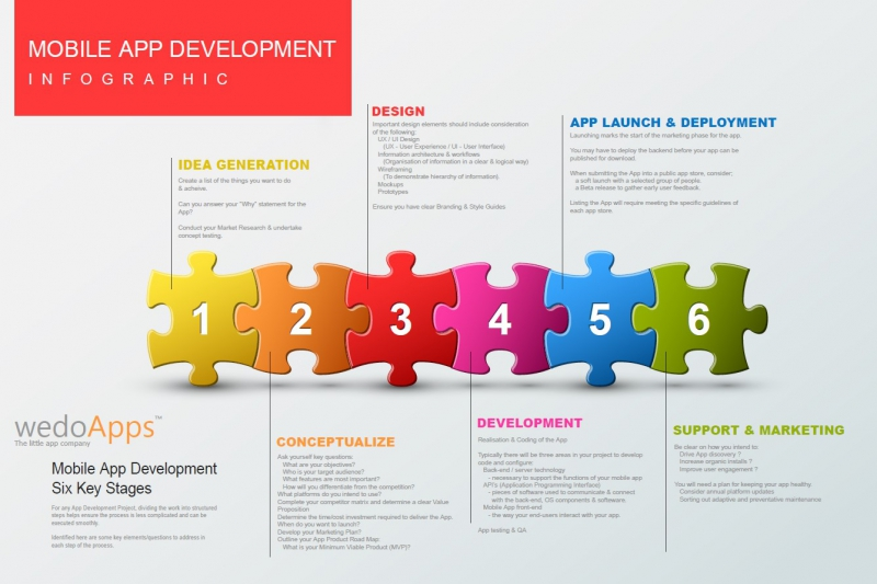 Six Point Guide to App Development