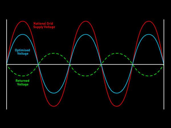 Voltage Optimisation