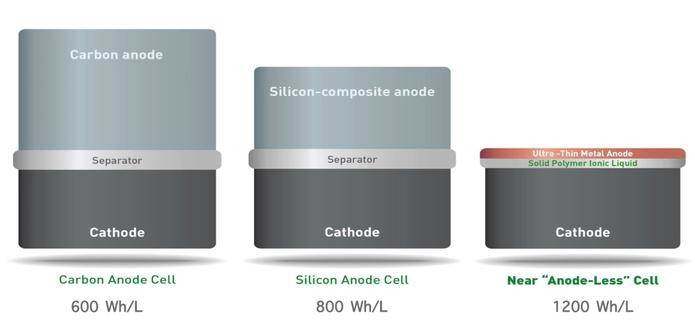 REINVENTING LITHIUM-ION BATTERY TECHNOLOGY