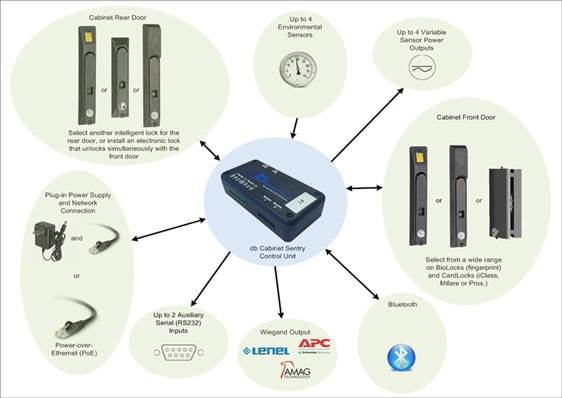 EMKA define the latest industry requirements in Biometric Access